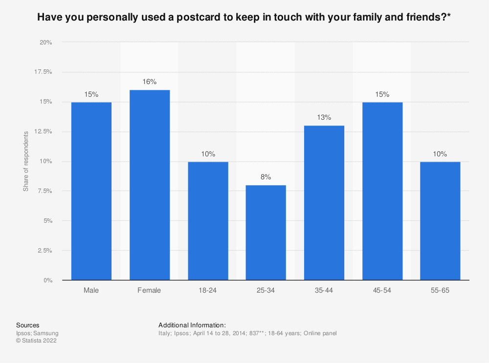 Statistic: Have you personally used a postcard to keep in touch with your family and friends?* | Statista