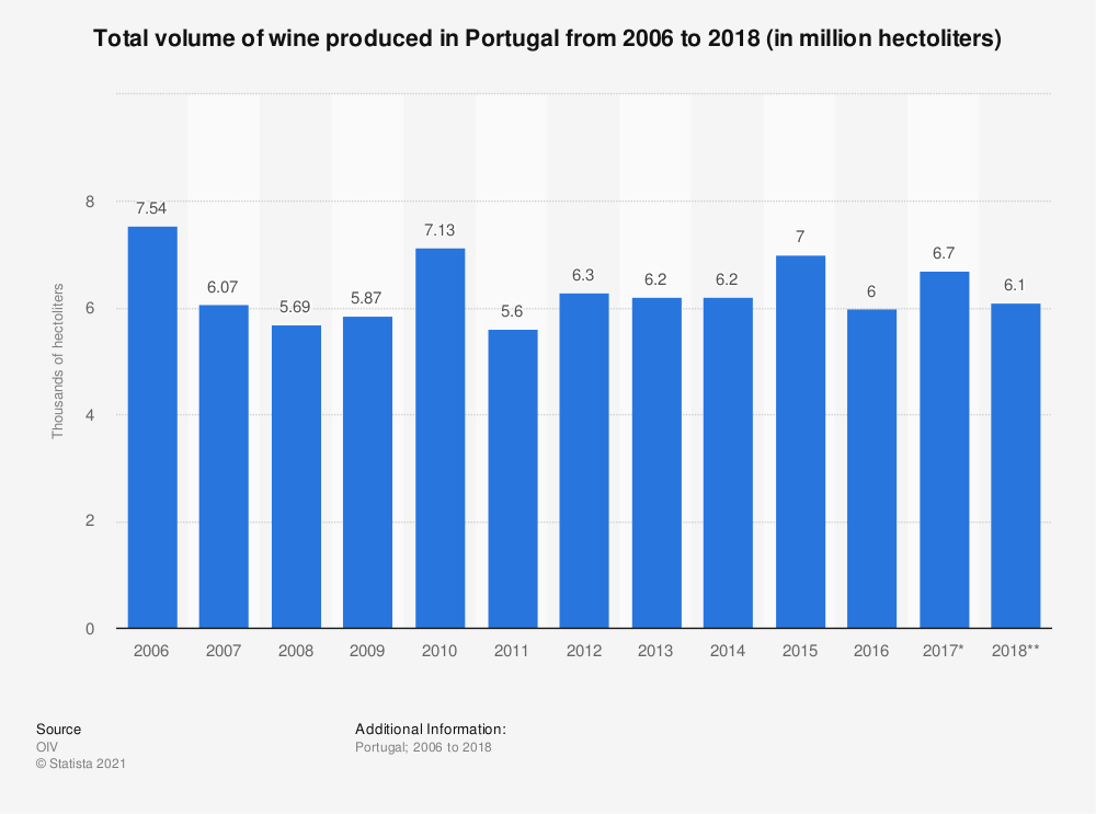 Statistic: Total volume of wine produced in Portugal from 2006 to 2018 (in million hectoliters) | Statista