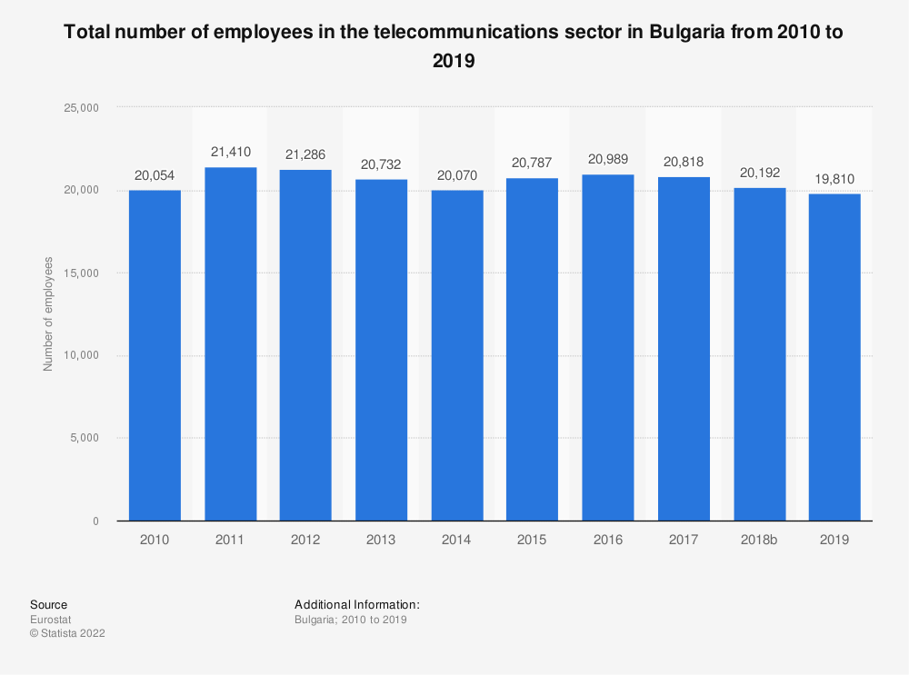 Statistic: Total number of employees in the telecommunications sector in Bulgaria from 2008 to 2016 | Statista