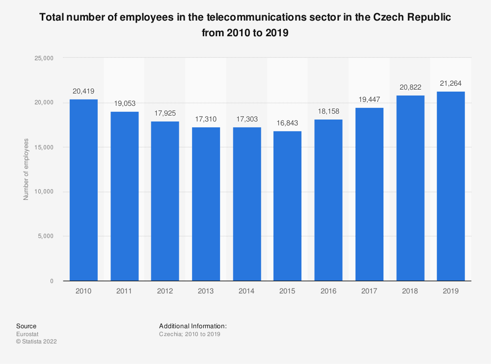 Statistic: Total number of employees in the telecommunications sector in the Czech Republic from 2008 to 2016 | Statista