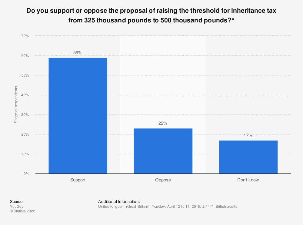 Statistic: Do you support or oppose the proposal of raising the threshold for inheritance tax from 325 thousand pounds to 500 thousand pounds?* | Statista