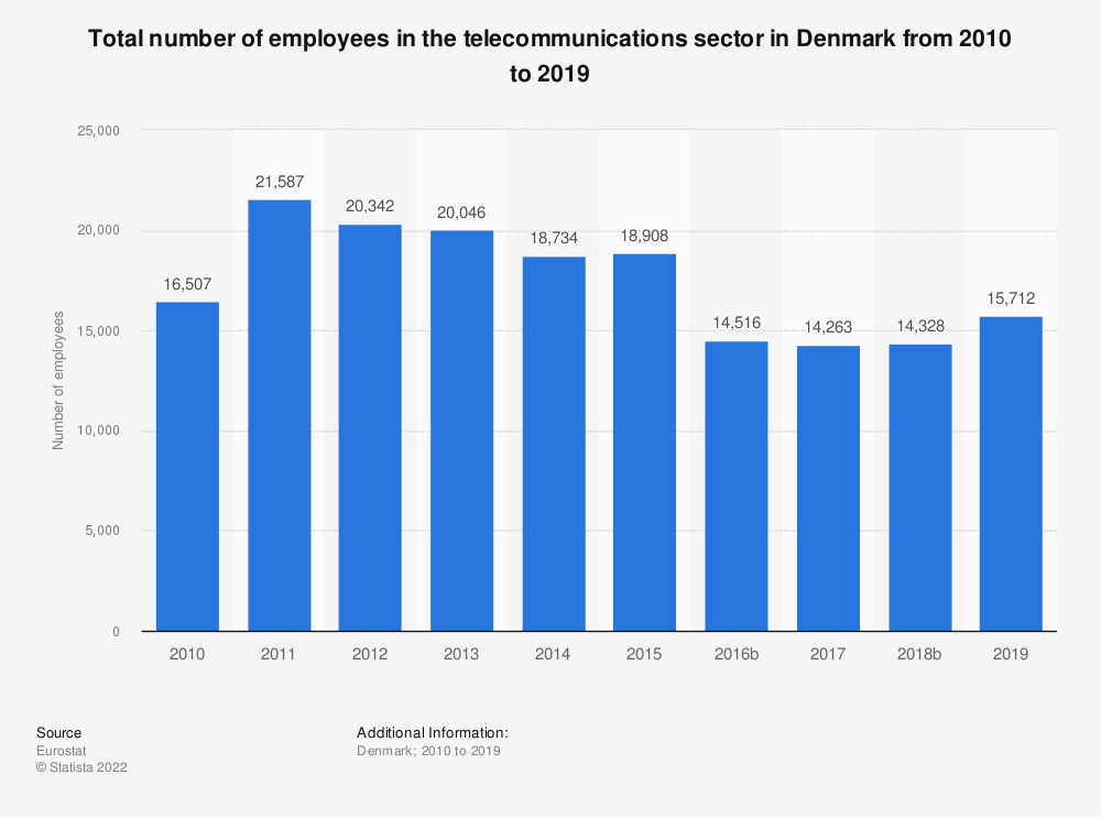 Statistic: Total number of employees in the telecommunications sector in Denmark from 2008 to 2015 | Statista