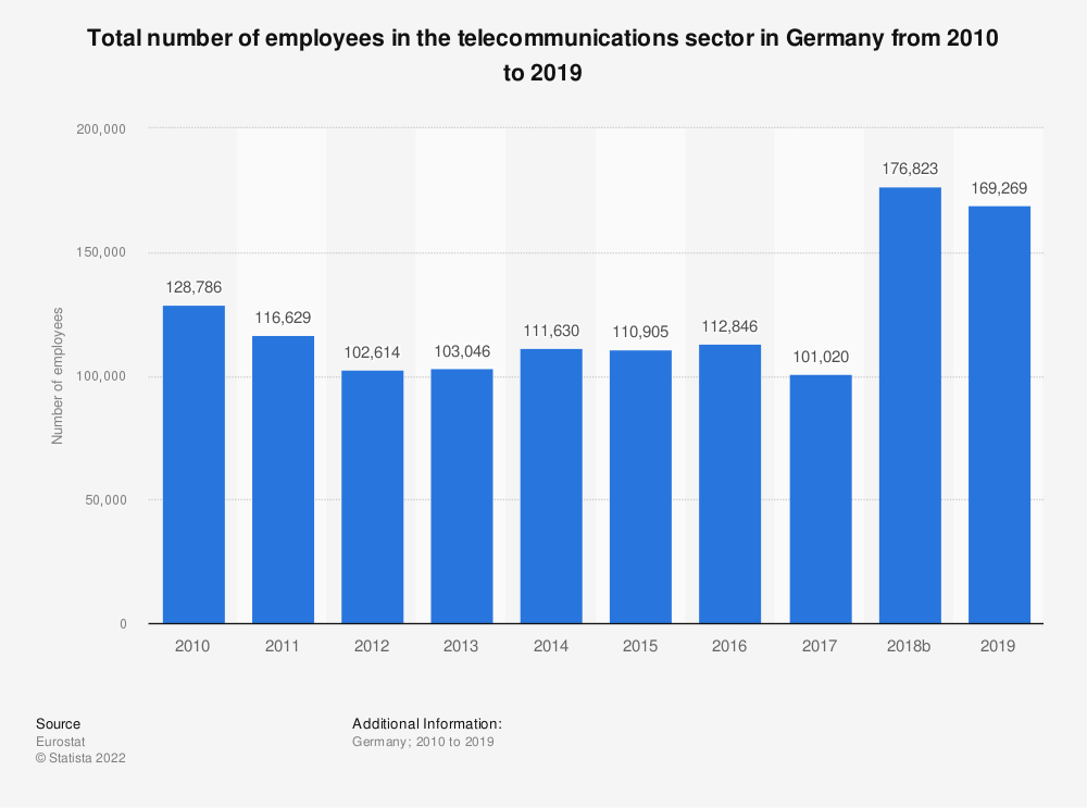 Statistic: Total number of employees in the telecommunications sector in Germany from 2008 to 2017 | Statista