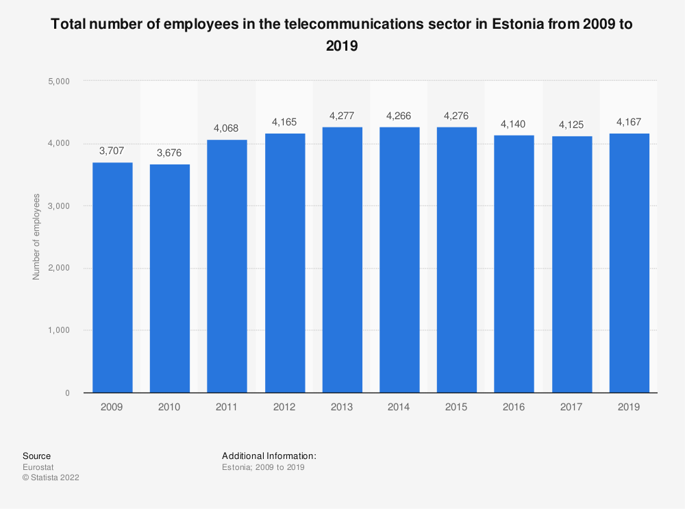 Statistic: Total number of employees in the telecommunications sector in Estonia from 2008 to 2016 | Statista
