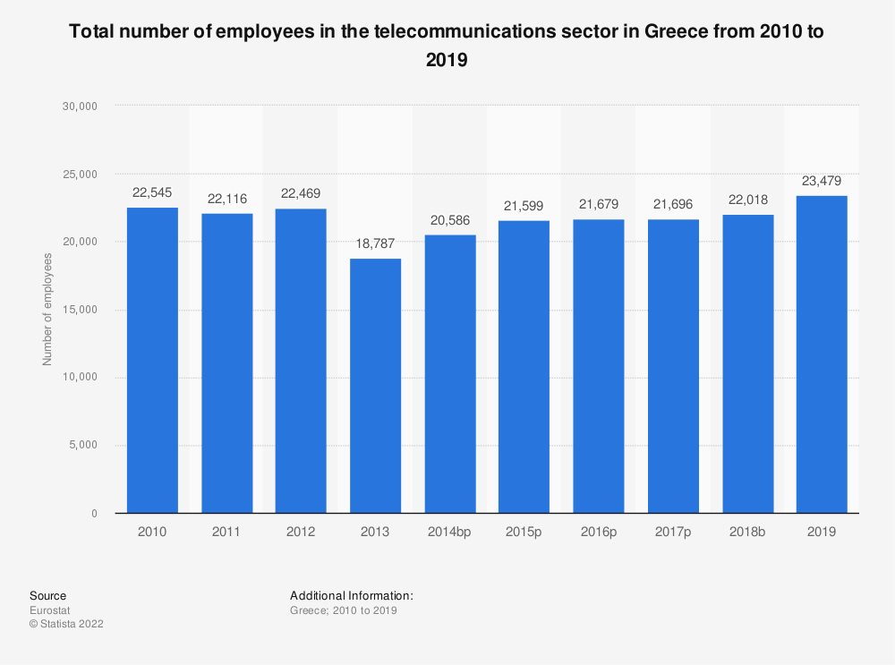 Statistic: Total number of employees in the telecommunications sector in Greece from 2008 to 2015 | Statista
