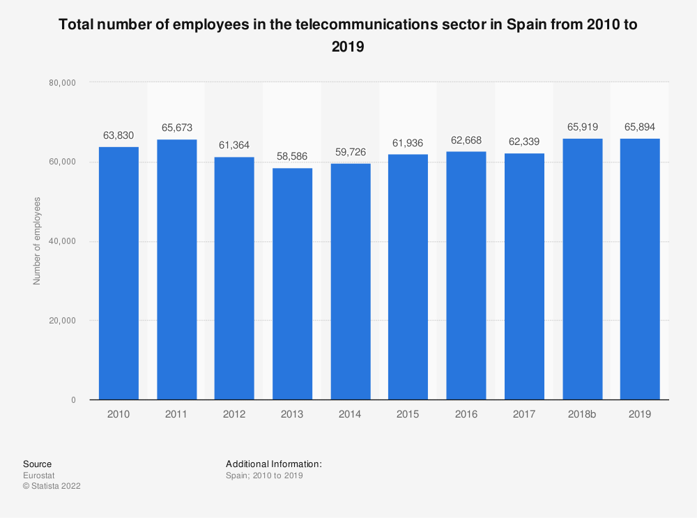 Statistic: Total number of employees in the telecommunications sector in Spain from 2008 to 2016 | Statista