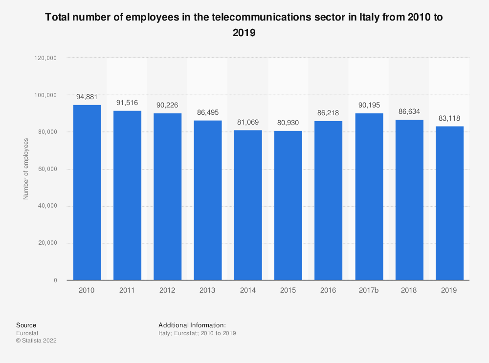 Statistic: Total number of employees in the telecommunications sector in Italy from 2008 to 2015 | Statista