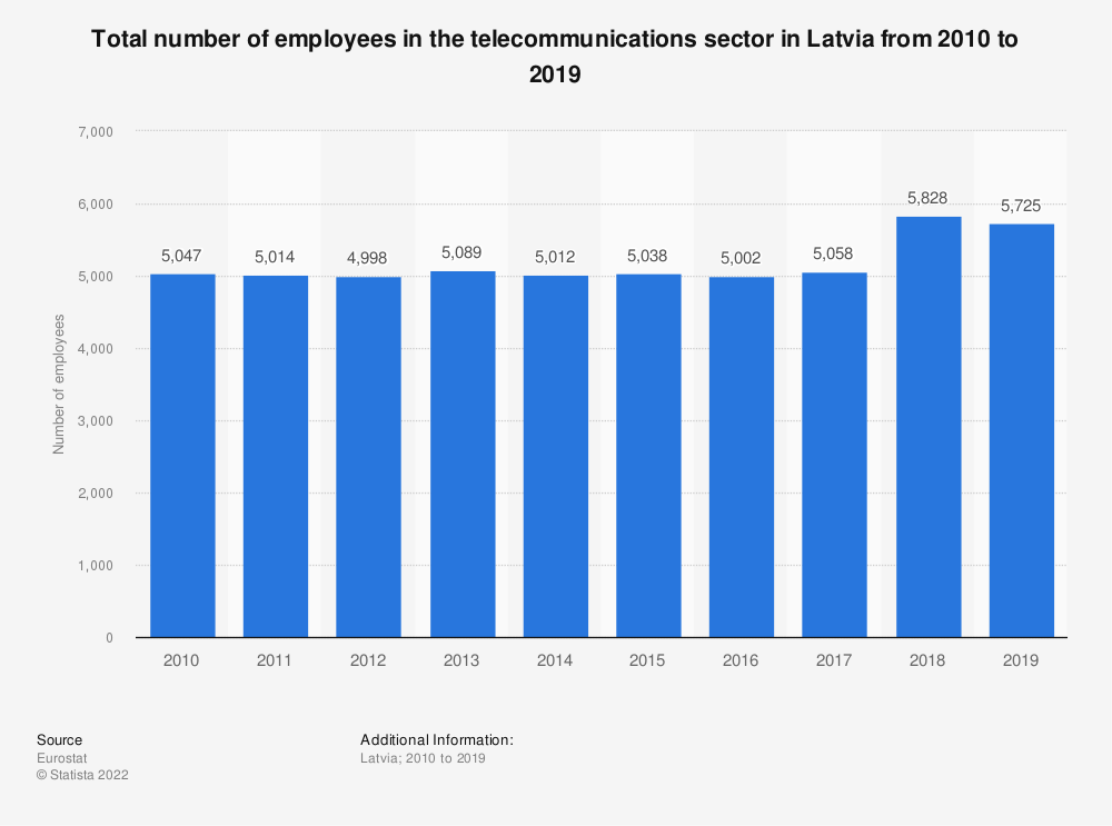 Statistic: Total number of employees in the telecommunications sector in Latvia from 2008 to 2016 | Statista