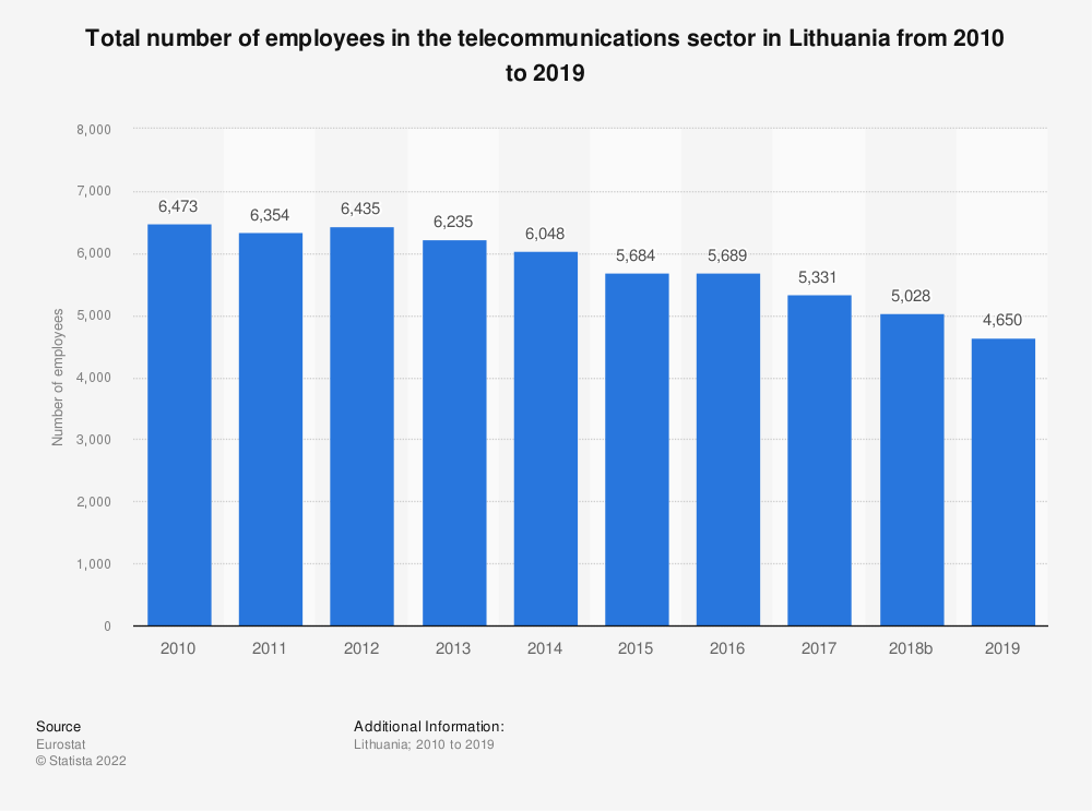 Statistic: Total number of employees in the telecommunications sector in Lithuania from 2008 to 2016 | Statista