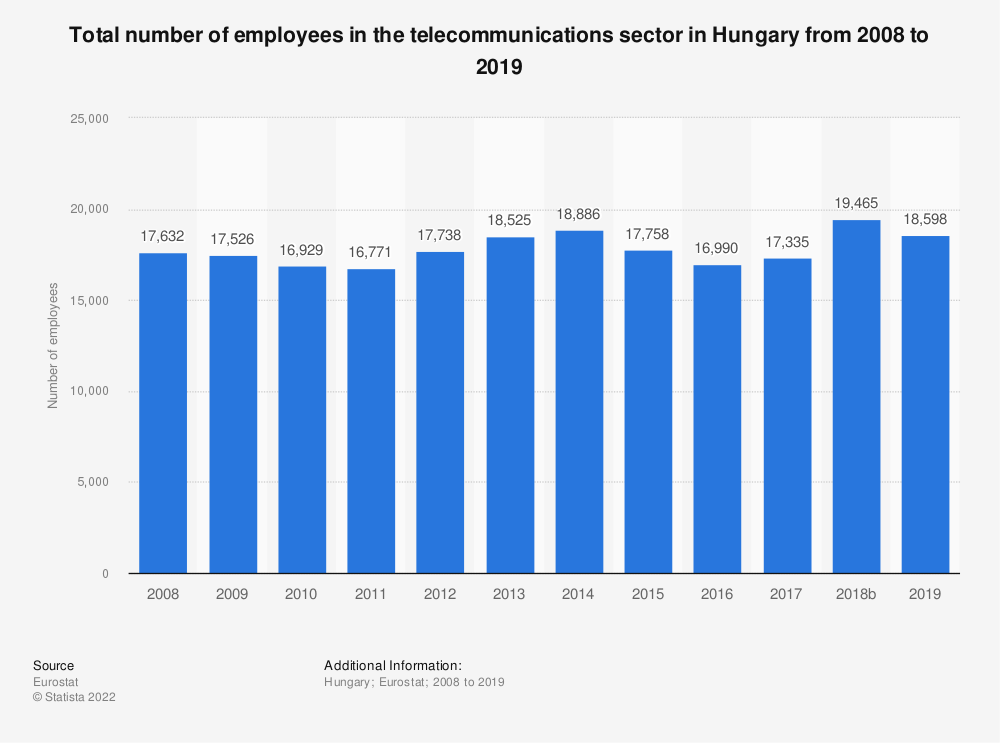 Statistic: Total number of employees in the telecommunications sector in Hungary from 2008 to 2016 | Statista
