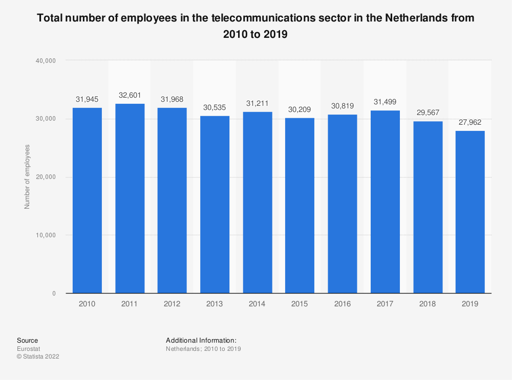 Statistic: Total number of employees in the telecommunications sector in the Netherlands from 2008 to 2016 | Statista