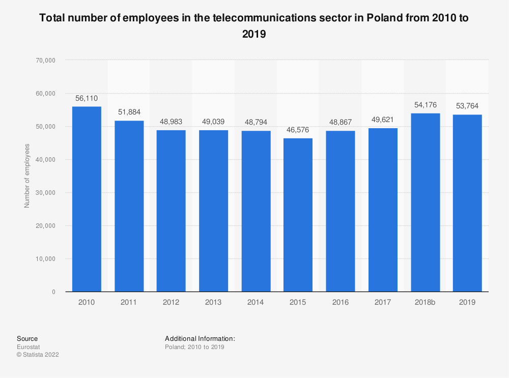 Statistic: Total number of employees in the telecommunications sector in Poland from 2008 to 2016 | Statista