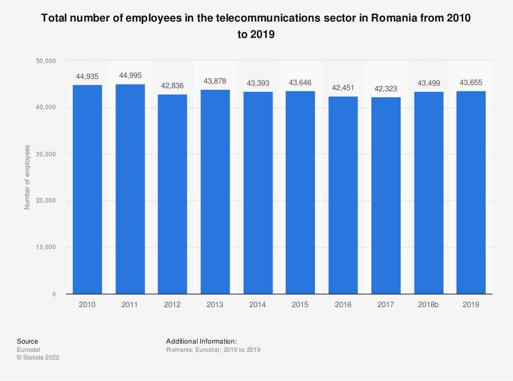 Statistic: Total number of employees in the telecommunications sector in Romania from 2008 to 2015 | Statista