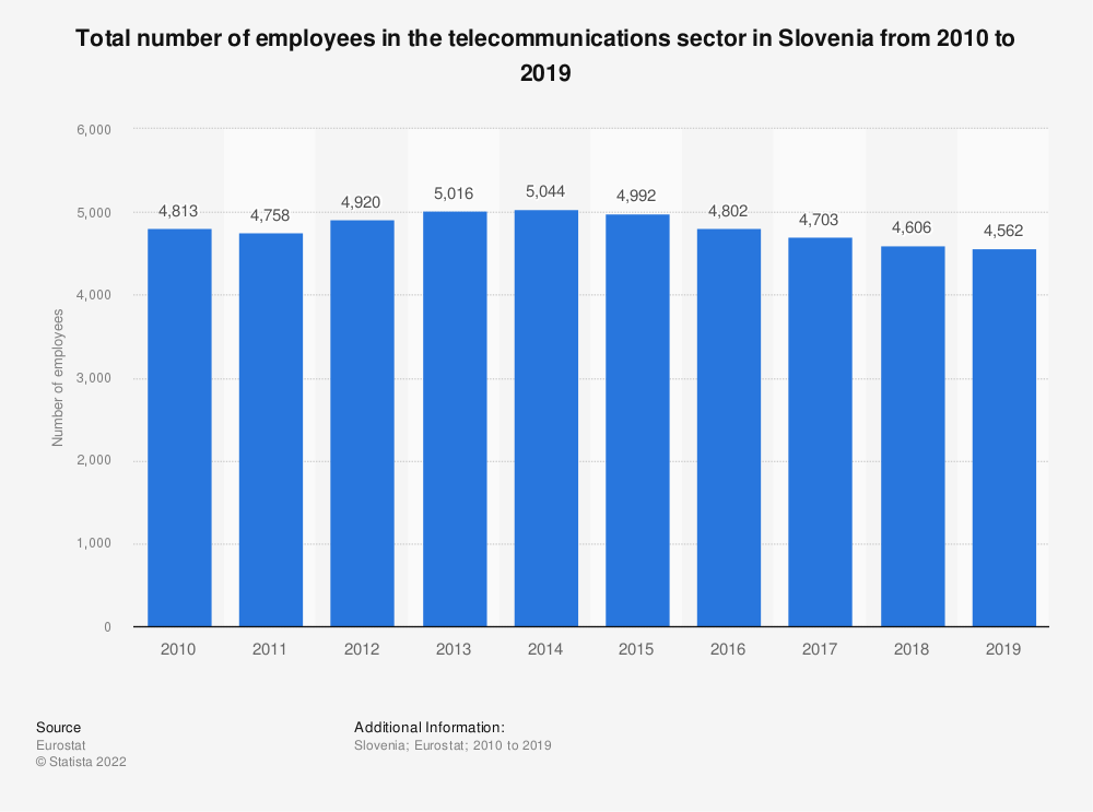 Statistic: Total number of employees in the telecommunications sector in Slovenia from 2008 to 2016 | Statista