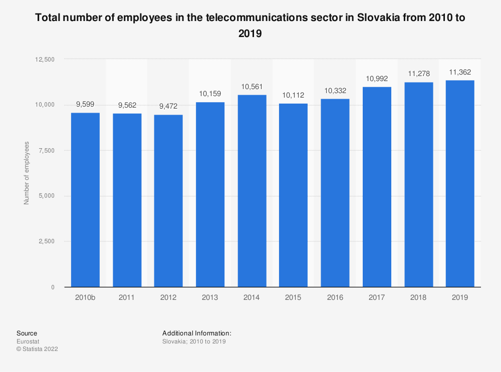 Statistic: Total number of employees in the telecommunications sector in Slovakia from 2008 to 2016 | Statista