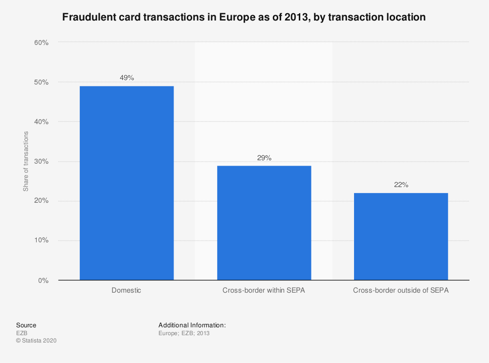 Statistic: Fraudulent card transactions in Europe as of 2013, by transaction location | Statista