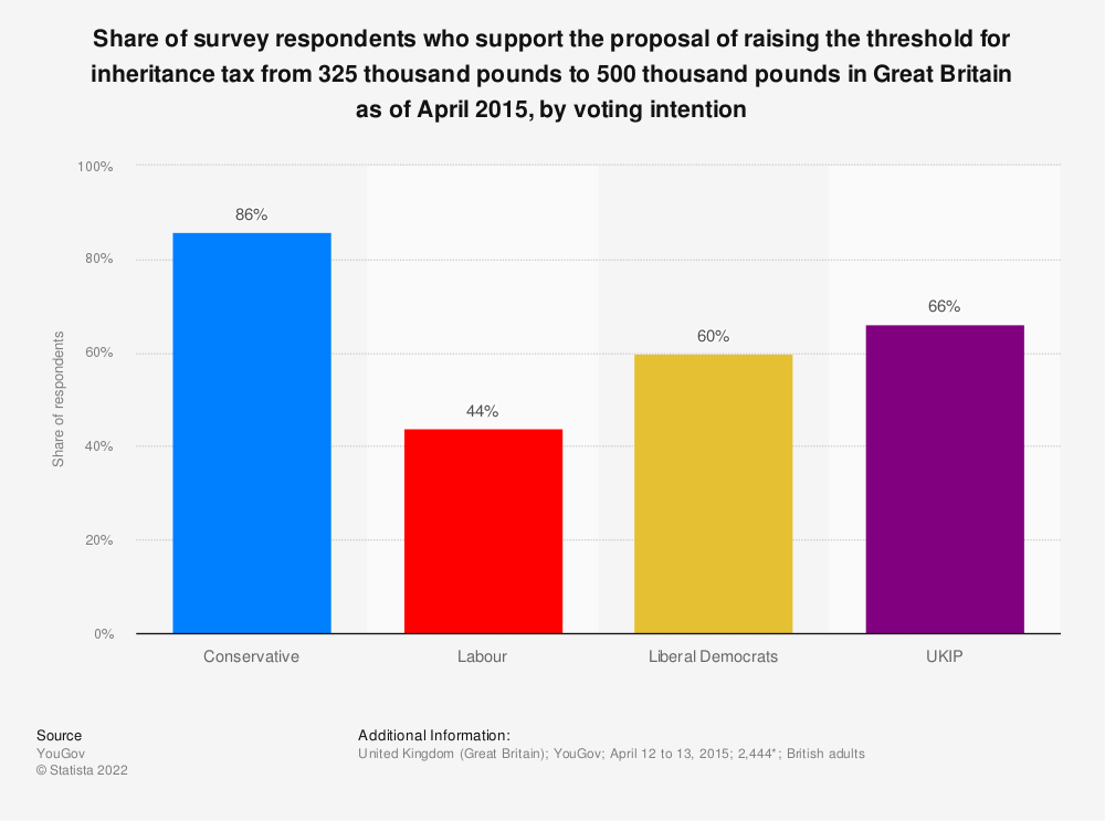 Statistic: Share of survey respondents who support the proposal of raising the threshold for inheritance tax from 325 thousand pounds to 500 thousand pounds in Great Britain as of April 2015, by voting intention | Statista