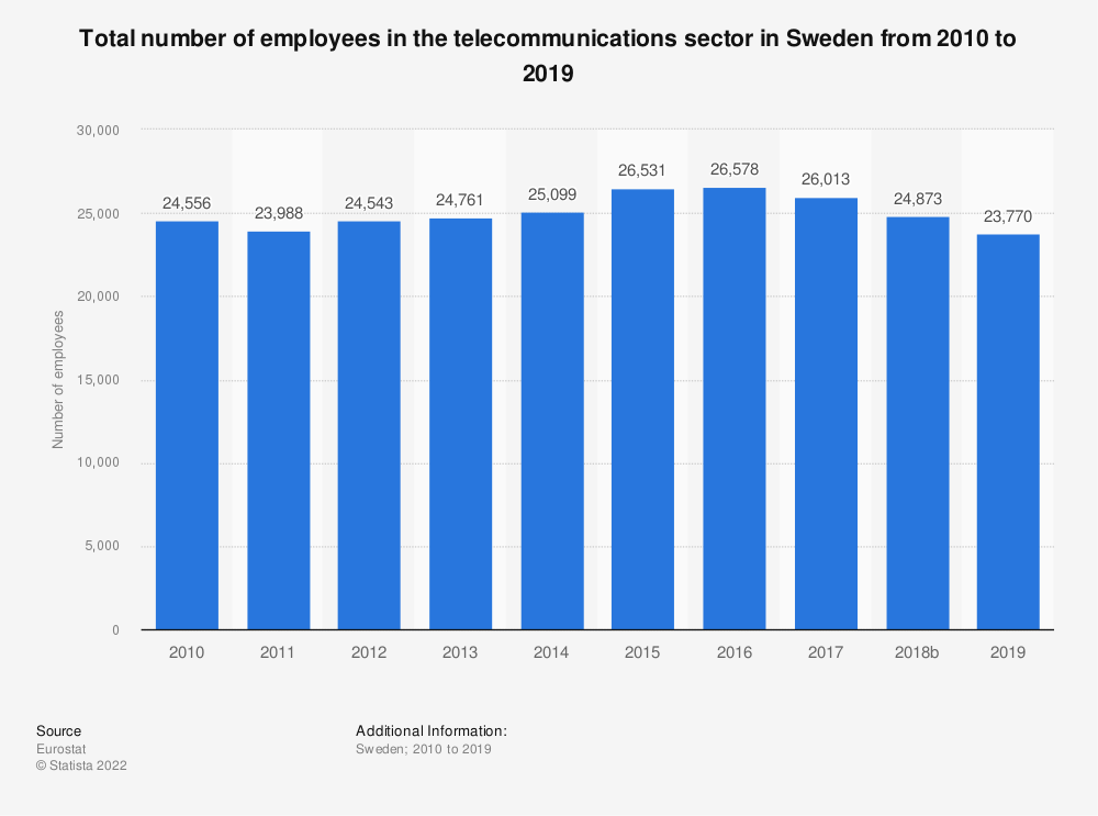 Statistic: Total number of employees in the telecommunications sector in Sweden from 2008 to 2015 | Statista