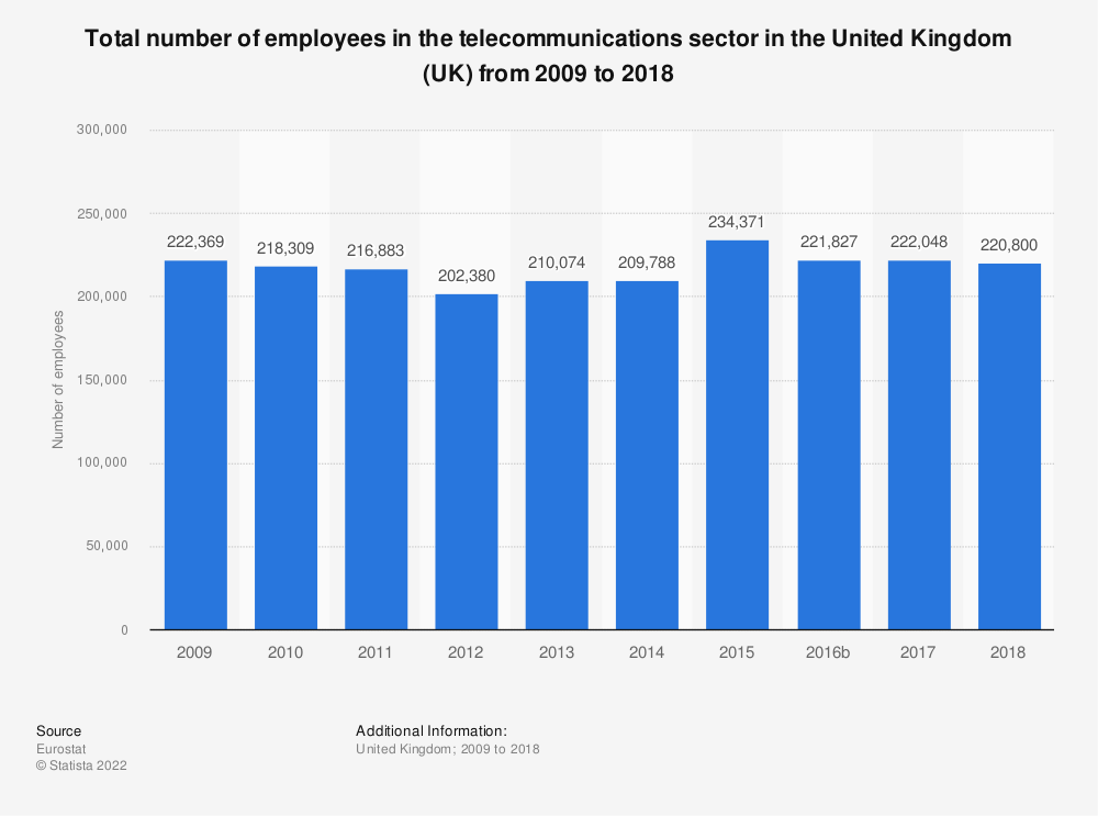 Statistic: Total number of employees in the telecommunications sector in the United Kingdom (UK) from 2008 to 2017 | Statista