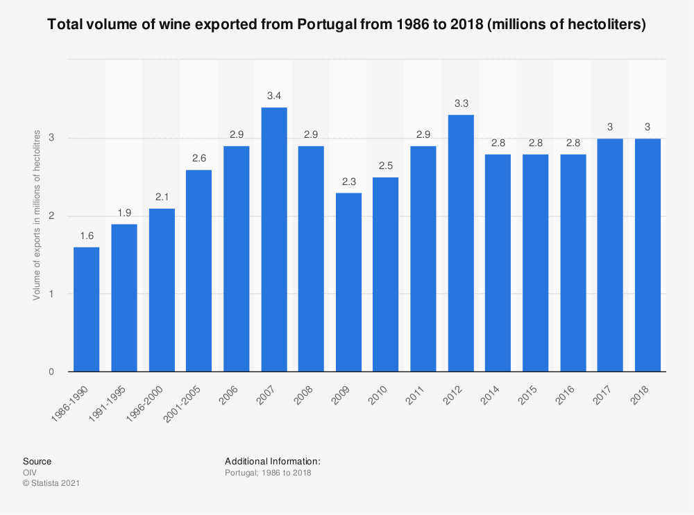 Statistic: Total volume of wine exported from Portugal from 1986 to 2018 (millions of hectoliters) | Statista