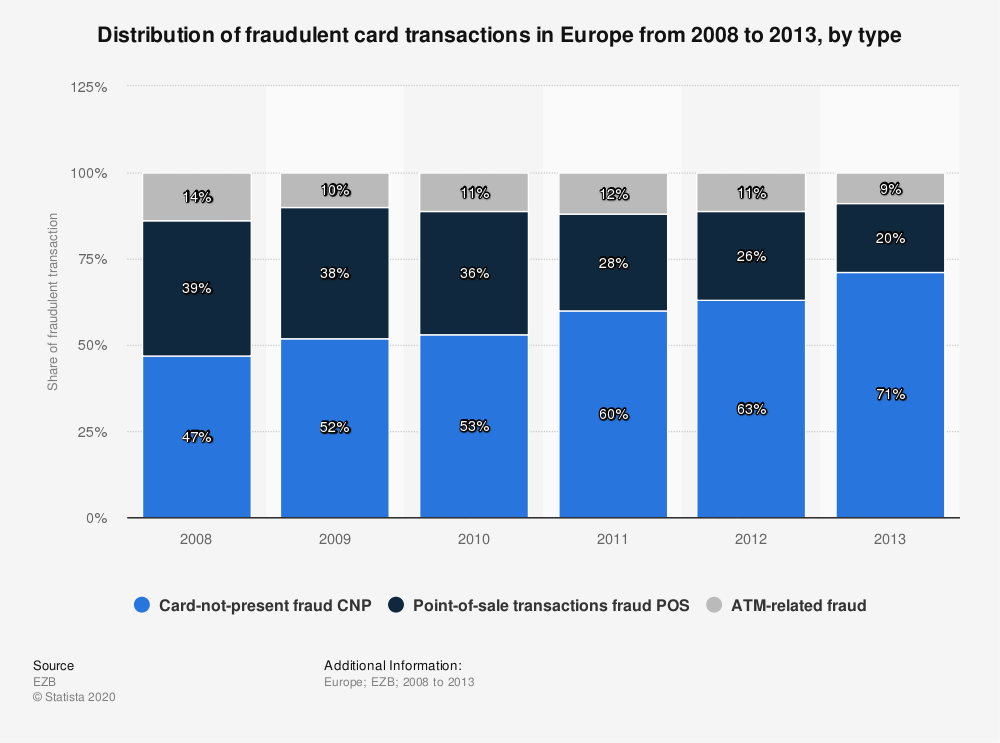 Statistic: Distribution of fraudulent card transactions in Europe from 2008 to 2013, by type   Statista