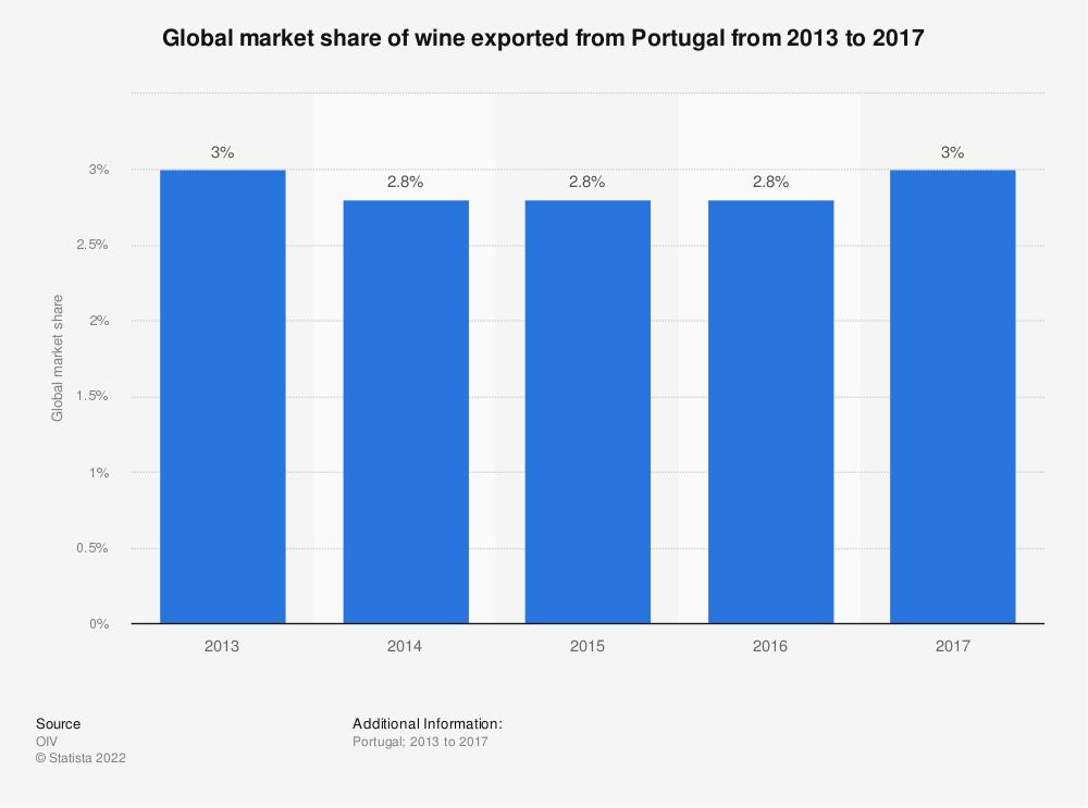 Statistic: Global market share of wine exported from Portugal from 2013 to 2017 | Statista