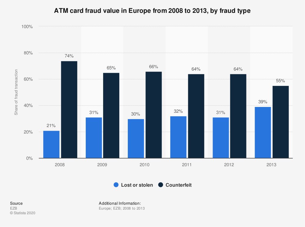 Statistic: ATM card fraud value in Europe from 2008 to 2013, by fraud type  | Statista
