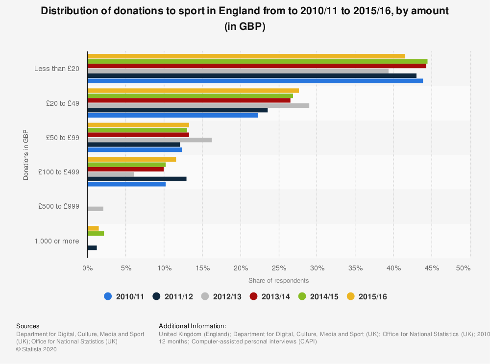 Statistic: Distribution of donations to sport in England in 2016, by amount (in GBP) | Statista