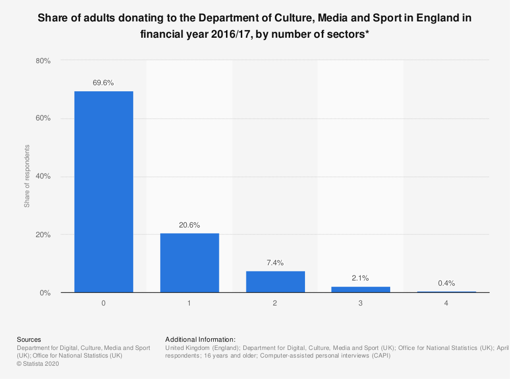 Statistic: Share of adults donating to the Department of Culture, Media and Sport in England in financial year 2016/17, by number of sectors* | Statista