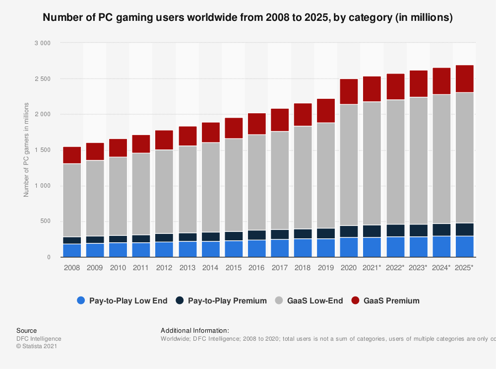 Statistic: Number of PC gaming users worldwide from 2008 to 2025, by category (in millions) | Statista