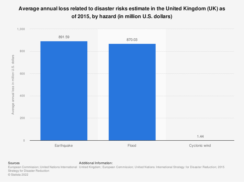 Statistic: Average annual loss related to disaster risks estimate in the United Kingdom (UK) as of 2015, by hazard (in million U.S. dollars)  | Statista