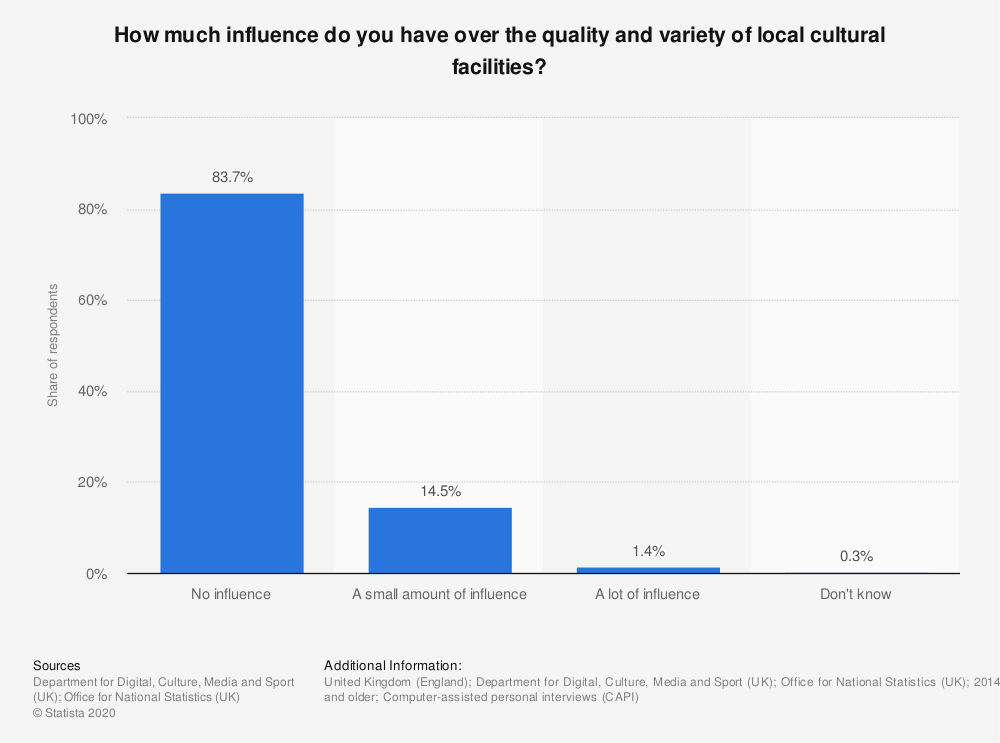 Statistic: How much influence do you have over the quality and variety of local cultural facilities?  | Statista