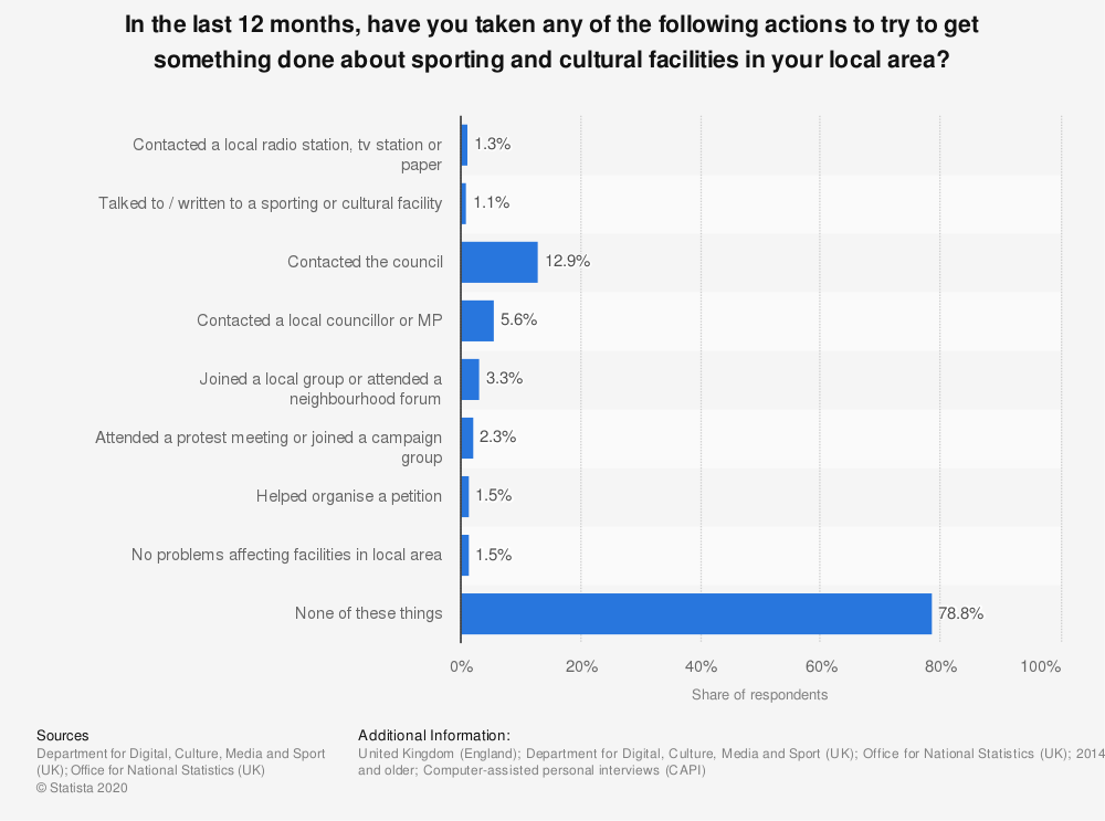Statistic: In the last 12 months, have you taken any of the following actions to try to get something done about sporting and cultural facilities in your local area? | Statista