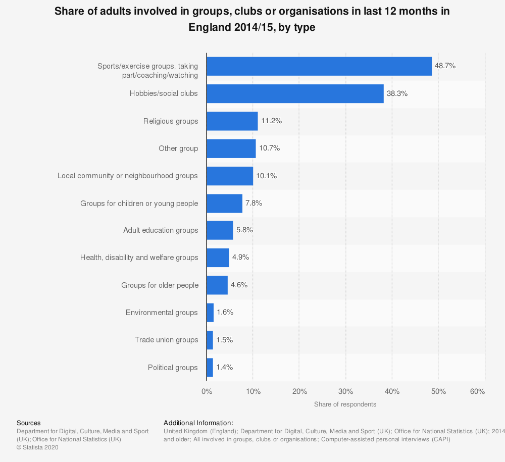 Statistic: Share of adults involved in groups, clubs or organisations in last 12 months in England 2014/15, by type | Statista