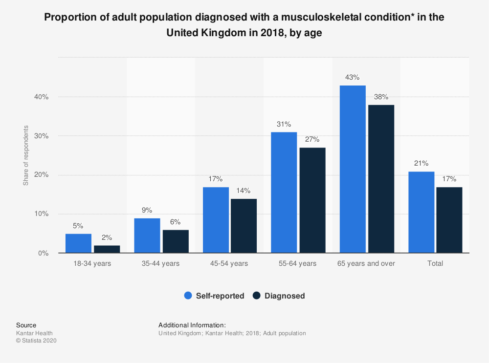 Statistic: Proportion of adult population diagnosed with a musculoskeletal condition* in the United Kingdom in 2018, by age | Statista
