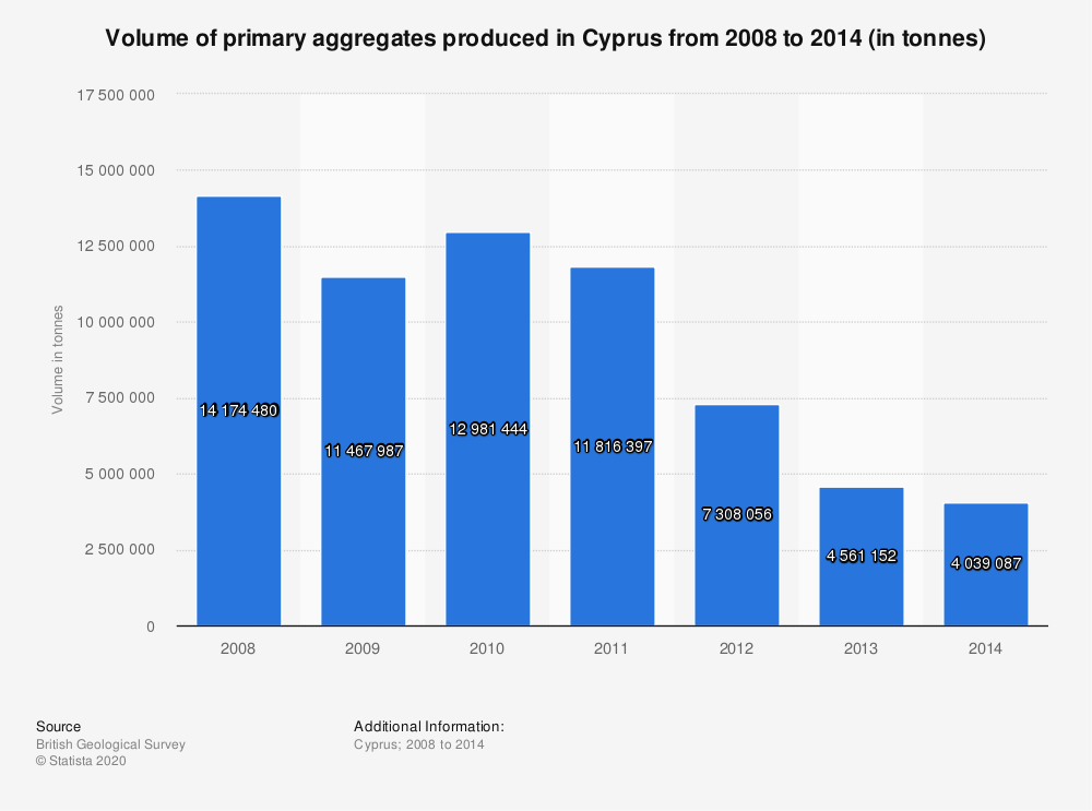 Statistic: Volume of primary aggregates produced in Cyprus from 2008 to 2014 (in tonnes) | Statista