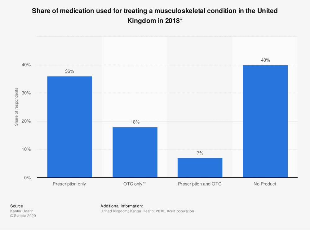 Statistic: Share of medication used for treating a musculoskeletal condition in the United Kingdom in 2018* | Statista