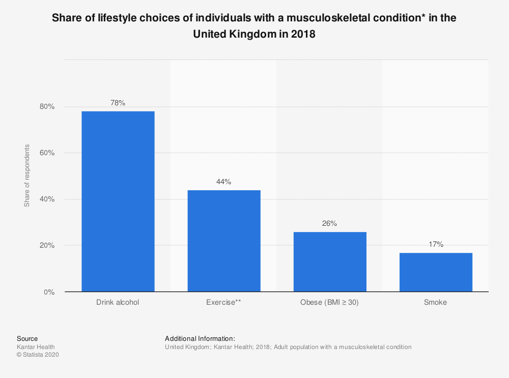 Statistic: Share of lifestyle choices of individuals with a musculoskeletal condition* in the United Kingdom in 2018 | Statista