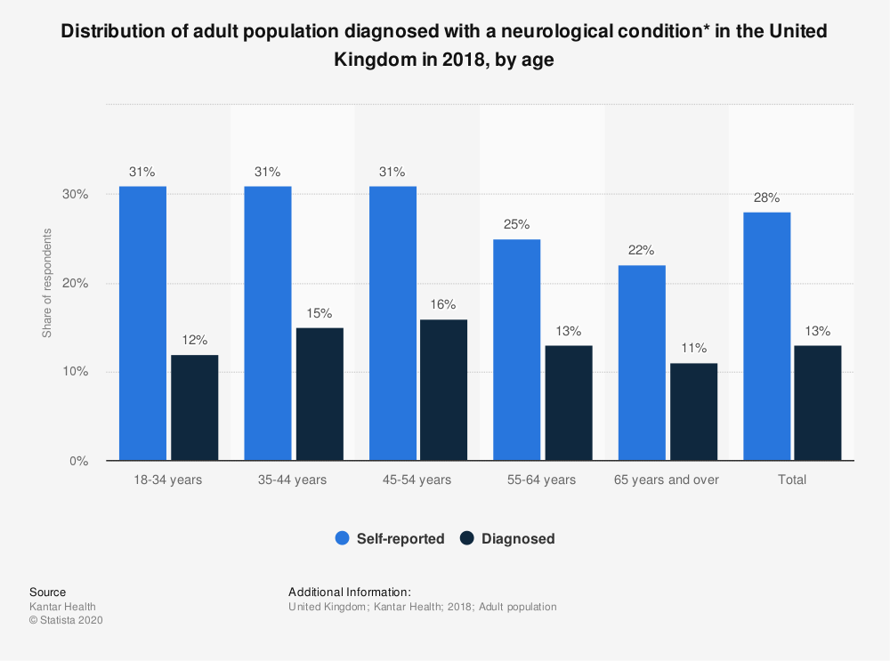 Statistic: Distribution of adult population diagnosed with a neurological condition* in the United Kingdom in 2018, by age | Statista