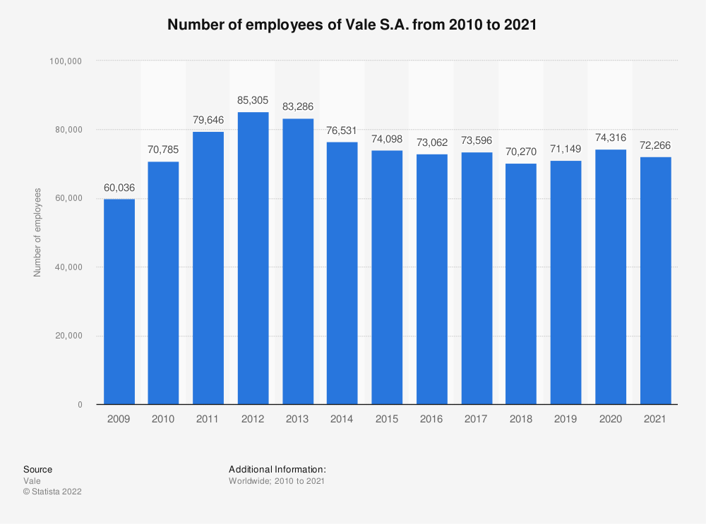 Statistic: Vale S.A.'s number of employees from 2009 to 2019 | Statista