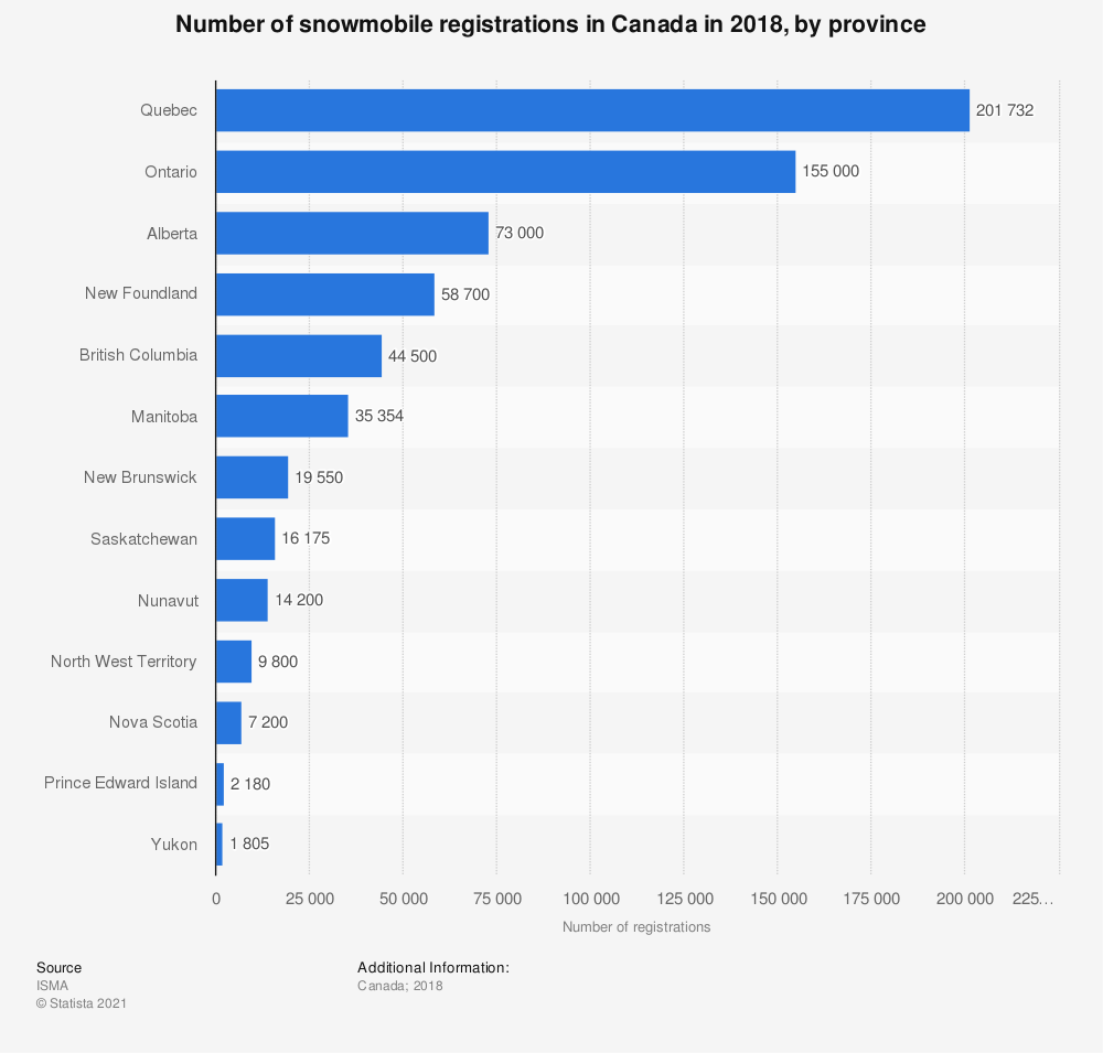 Statistic: Number of snowmobile registrations in Canada in 2018, by province | Statista
