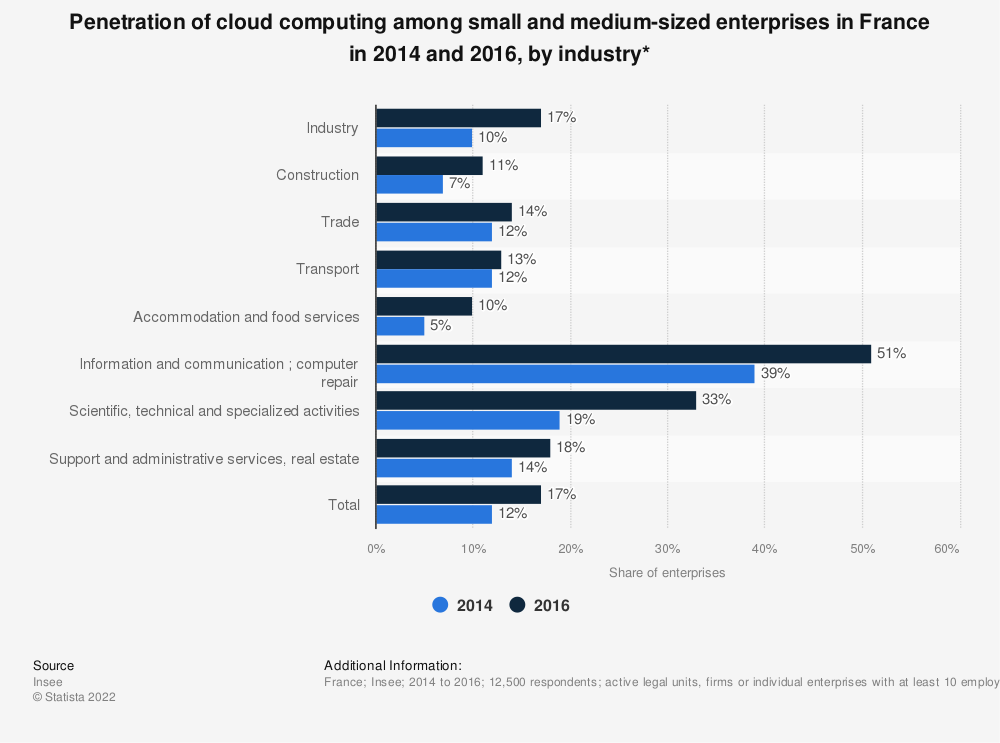 Statistic: Penetration of cloud computing among small and medium-sized enterprises in France in 2014 and 2016, by industry* | Statista