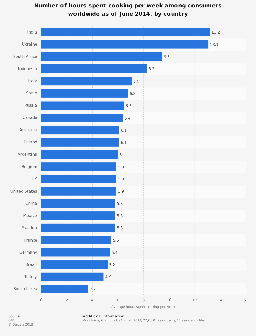 Statistic: Number of hours spent cooking per week among consumers worldwide as of June 2014, by country | Statista