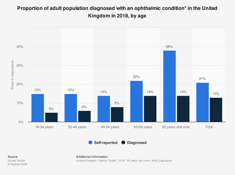 Statistic: Proportion of adult population diagnosed with an ophthalmic condition* in the United Kingdom in 2018, by age | Statista