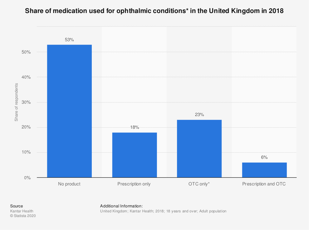 Statistic: Share of medication used for ophthalmic conditions* in the United Kingdom in 2018 | Statista