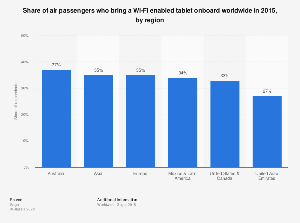 Statistic: Share of air passengers who bring a Wi-Fi enabled tablet onboard worldwide in 2015, by region  | Statista