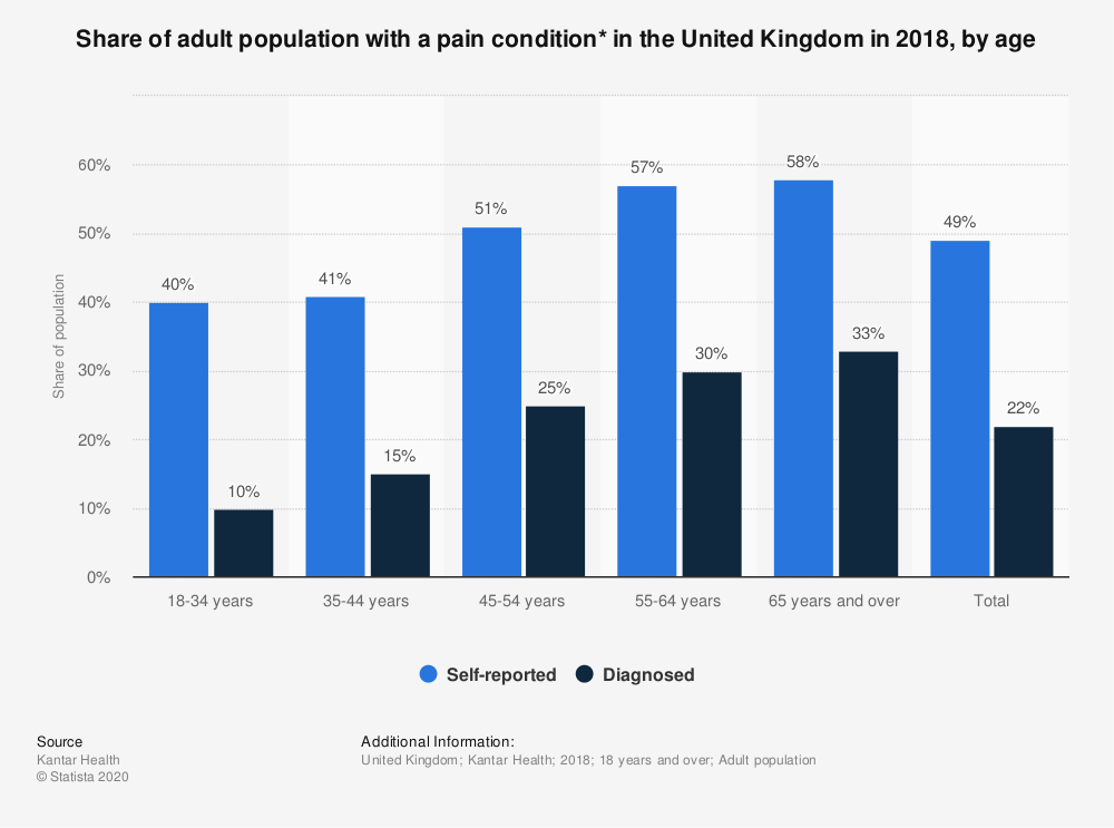 Statistic: Share of adult population with a pain condition* in the United Kingdom in 2018, by age | Statista