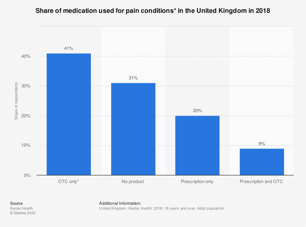 Statistic: Share of medication used for pain conditions* in the United Kingdom in 2018 | Statista