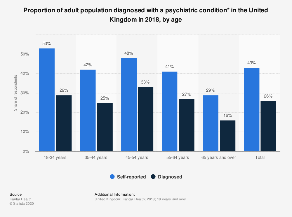 Statistic: Proportion of adult population diagnosed with a psychiatric condition* in the United Kingdom in 2018, by age | Statista