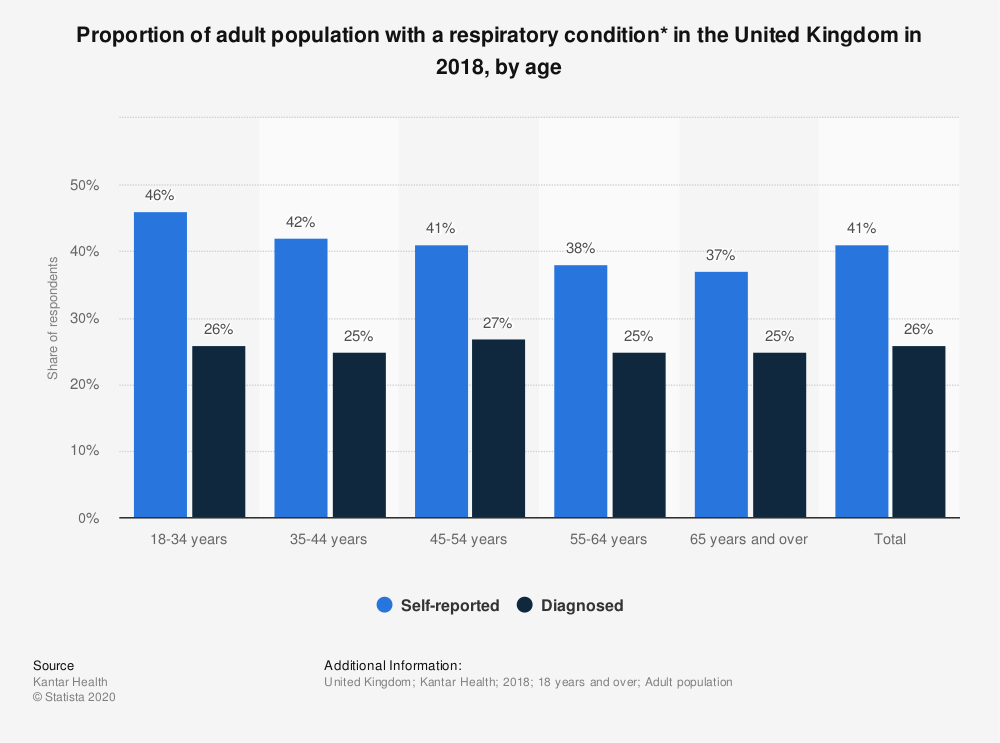 Statistic: Proportion of adult population with a respiratory condition* in the United Kingdom in 2018, by age | Statista